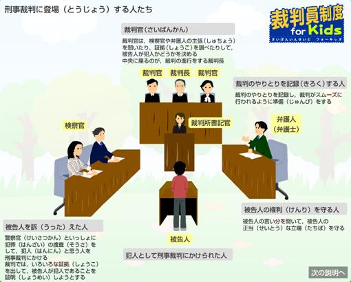 裁判員制度で陪審員に呼ばれる前に知っておきたい事件