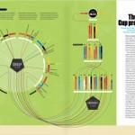 ムムムッ!イギリスのデザイナーさん制作、ワールドカップの勝ち上がりをビジュアル化したインフォグラフィックスが、わかりやすくて視覚的に素晴しい!