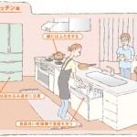 日常生活で気をつければ簡単にできる!省エネポイントとコツが紹介された東京ガスの「エコハピ ウルトラ省エネBOOK」の年間節約料金がイイね。
