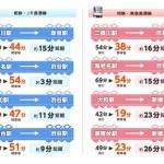 相鉄線から直通1本で新宿・渋谷・目黒へ出られるようになるのは便利だけど…ららぽーと海老名も出来そうだし、沿線の家賃が上がるんでしょうか?