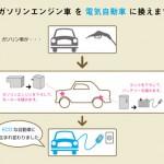 マイカーのエンジンをモーターに、タンクをバッテリーにすることで、電気自動車(コンバージョンEV)に変身させてくれる100zero(ハンドレッドゼロ)。