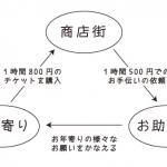 埼玉県秩父「みやのかわ商店街」の取り組みがとても興味深い。地域の「手を借りたい人」と「お手伝いをする人」をマッチングする「お助け隊」。